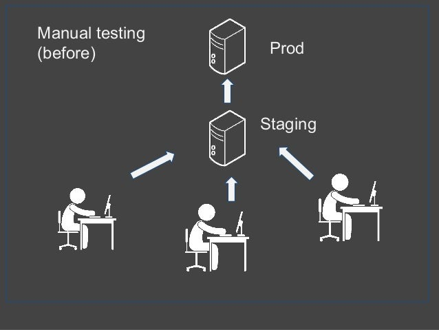 Manual testing (before) Prod Staging