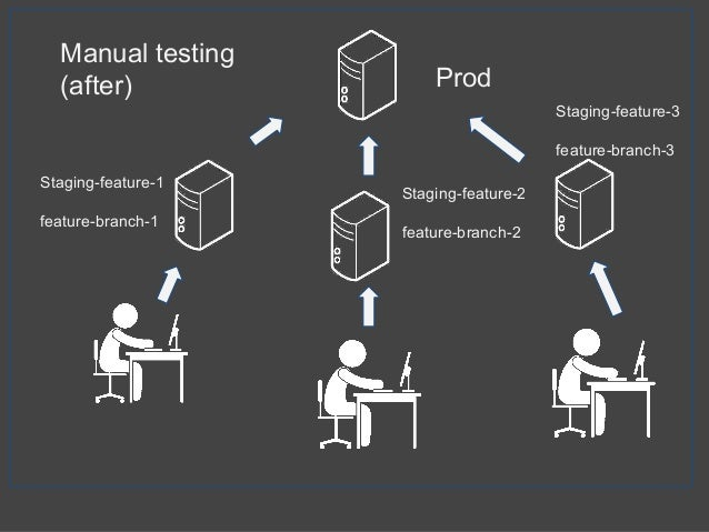 Manual testing (after) Prod Staging-feature-1 feature-branch-1 Staging-feature-2 feature-branch-2 Staging-feature-3 featur...