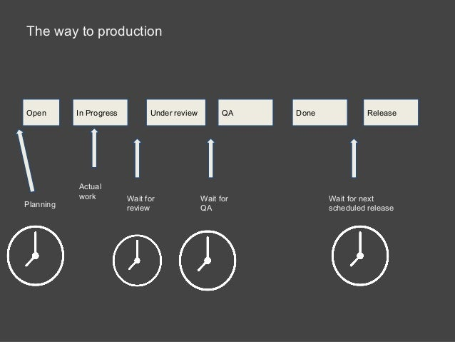 The way to production Open In Progress Under review QA Done Release Wait for review Wait for QA Wait for next scheduled re...