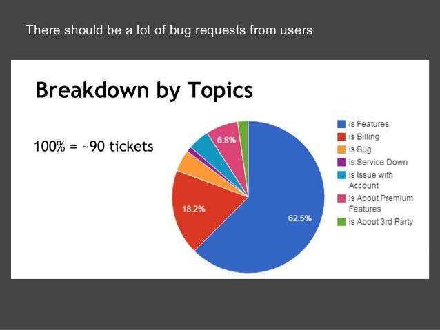 There should be a lot of bug requests from users