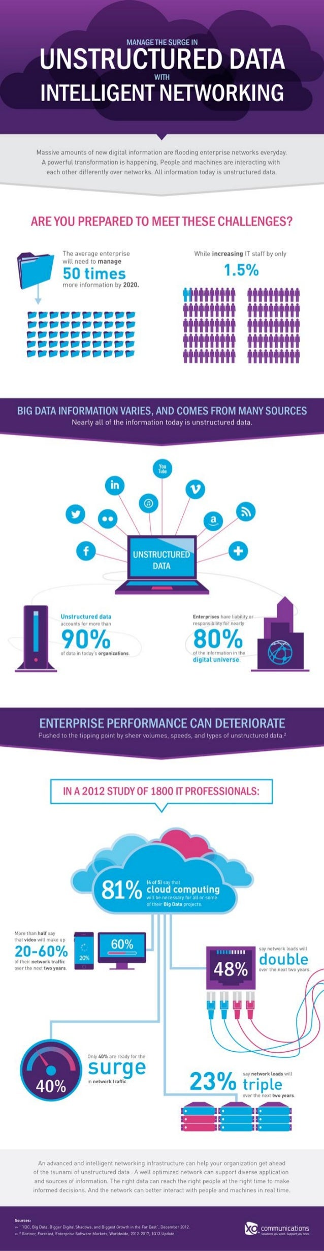 Manage the Surge in Unstructured Data