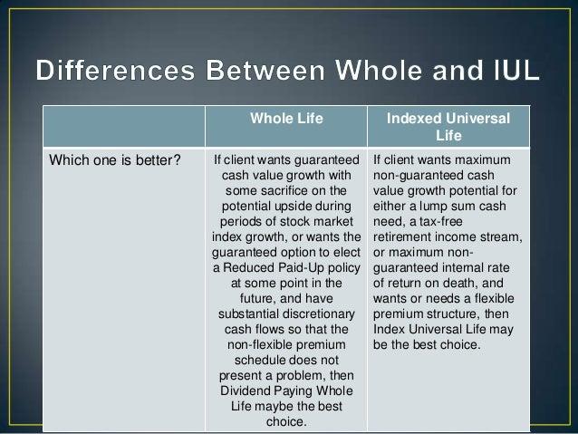 Types of universal life insurance: