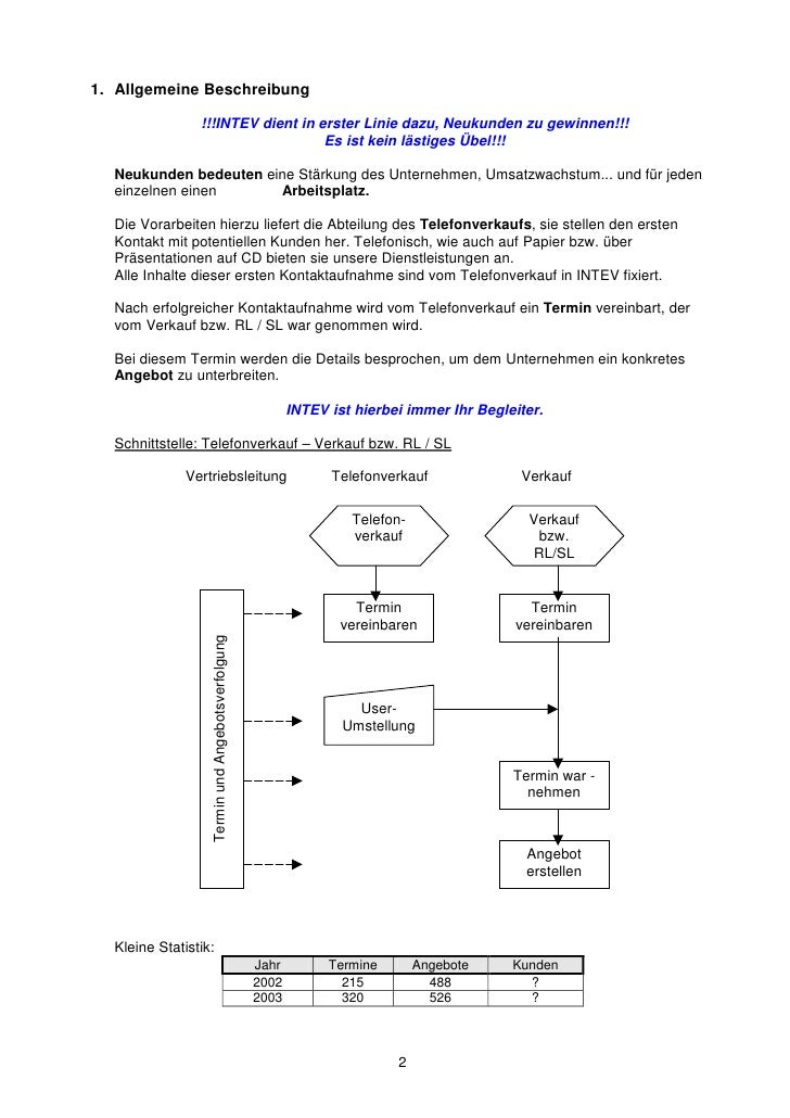 Unterlagen Intev Schulung 090506