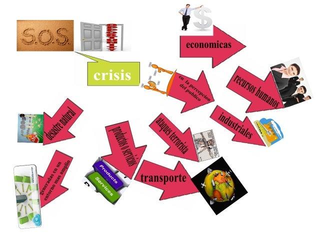 Mapa mental sobre tipos de crisis - Tipos de calefaccion economica ...