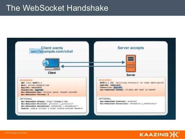 The WebSocket Handshake© 2013 Kaazing Corporation