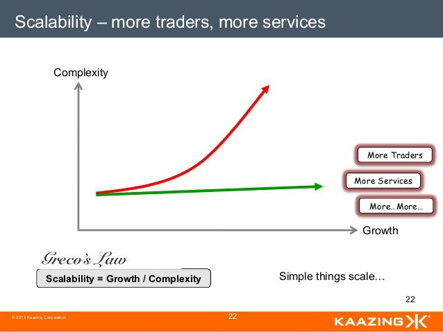 Scalability – more traders, more services                   Complexity                                                    ...