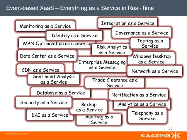 Event-based XaaS – Everything as a Service in Real-Time                                                             Integr...