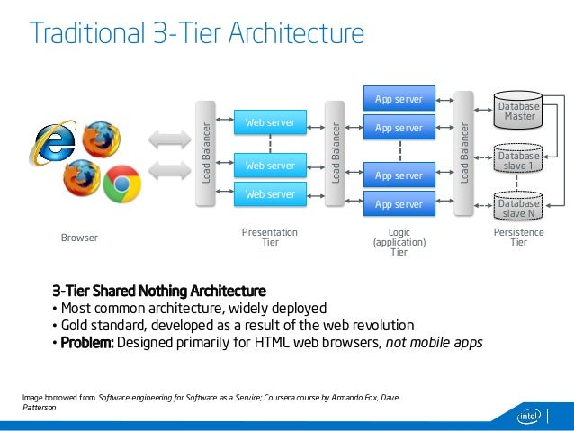 Three Tier Architecture Diagram Mobile Application Block And