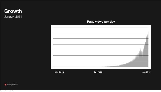 Growth January 2011 Page views per day  Mar 2010  Scaling Pinterest  Monday, November 11, 13  Jan 2011  Jan 2012