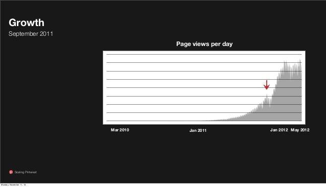 Growth September 2011 Page views per day  Mar 2010  Scaling Pinterest  Monday, November 11, 13  Jan 2011  Jan 2012 May 201...
