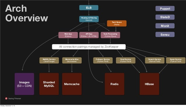 Arch Overview  ELB  Puppet StatsD  Routing & Filtering (Varnish) Task Queue (Redis)  Web App (Python)  API App (Python / J...