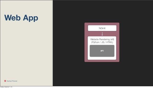 Web App NGinX  Website Rendering (x8) (Python / JS / HTML)  API  Scaling Pinterest  Monday, November 11, 13