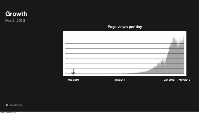 Growth March 2010 Page views per day  Mar 2010  Scaling Pinterest  Monday, November 11, 13  Jan 2011  Jan 2012  May 2012