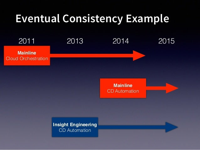 Eventual Consistency Example Mainline Cloud Orchestration 2011 2013 2014 Mainline CD Automation 2015 Insight Engineering C...
