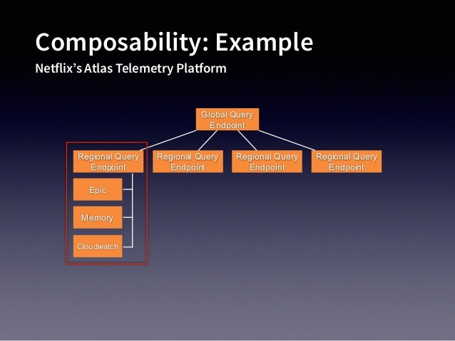 Composability: Example Netflix's Atlas Telemetry Platform Global Query Endpoint Regional Query Endpoint Regional Query End...