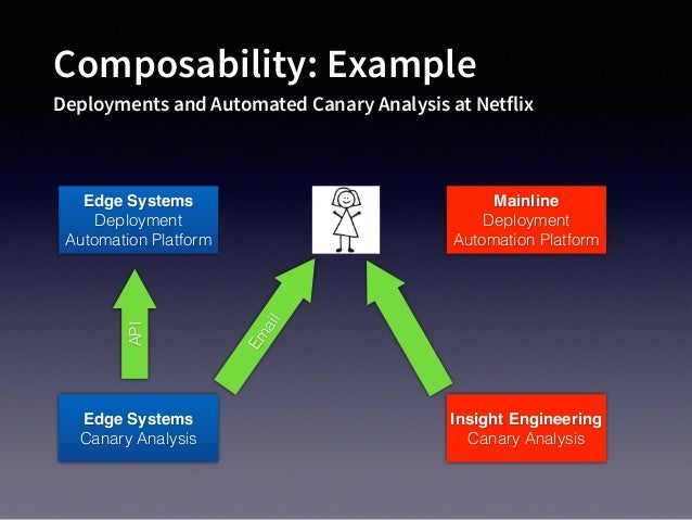 Composability: Example Deployments and Automated Canary Analysis at Netflix Edge Systems Deployment Automation Platform Ed...
