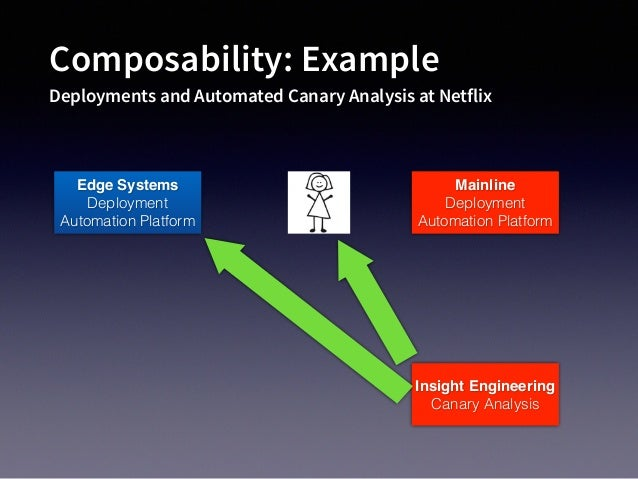 Composability: Example Deployments and Automated Canary Analysis at Netflix Edge Systems Deployment Automation Platform In...
