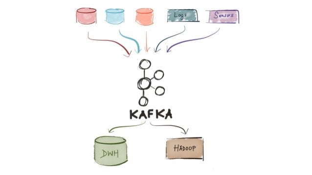 The Many Faces of Apache Kafka: How Is Kafka Used in Practice