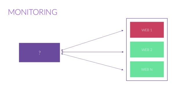 Orchestrating containers with terraform and consul for Consul monitoring