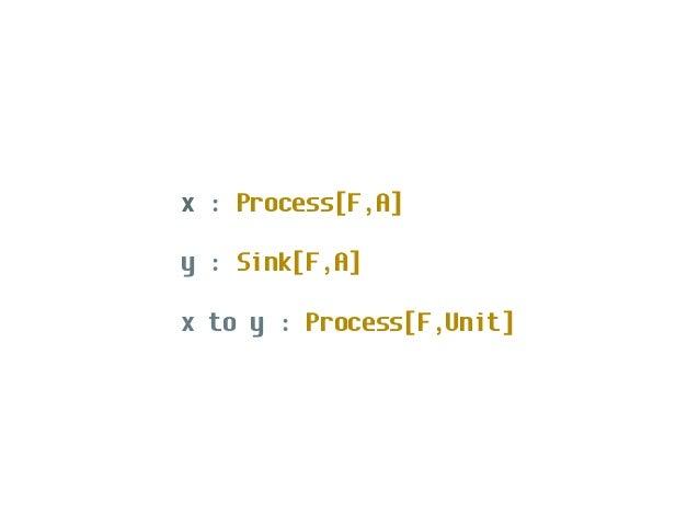 import scalaz.stream.io io.stdInLines: Process[Task,String] io.stdOutLines: Sink[Task,String] val cat = io.stdInLines to i...