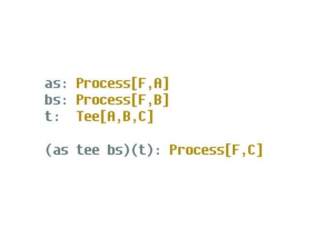tee.zip: Tee[A,B,(A,B)] tee.interleave: Tee[A,A,A]