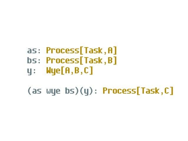 ps: Process[F,Process[F,A]] merge.mergeN(ps): Process[F,A]