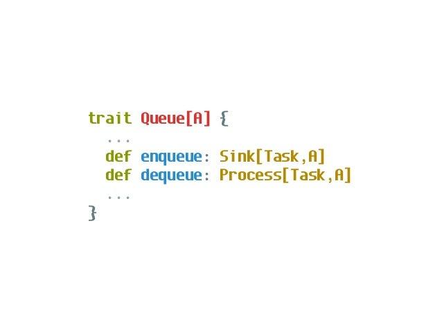 import scalaz.stream.async._ def boundedQueue[A](n: Int): Queue[A] def unboundedQueue[A]: Queue[A] def circularBuffer[A](n...