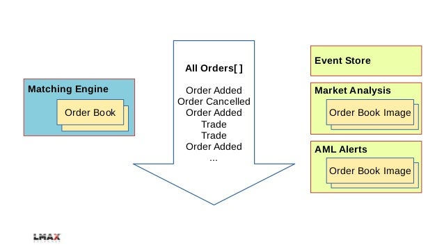 Low latency trading system architecture