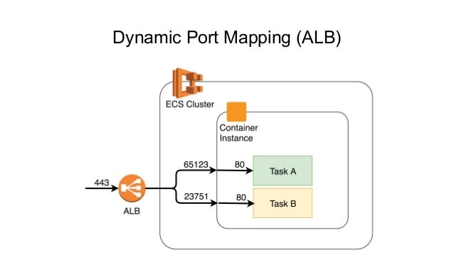 Deliver Docker Containers Continuously on AWS