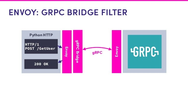 Generating Unified APIs with Protocol Buffers and gRPC