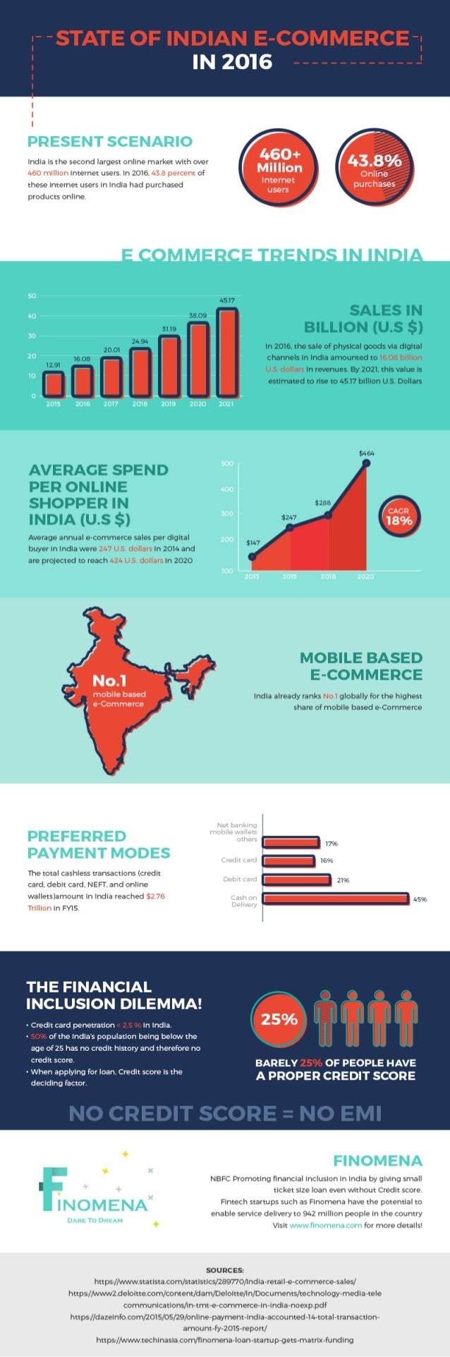 State Of Indian E-Commerce In 2016