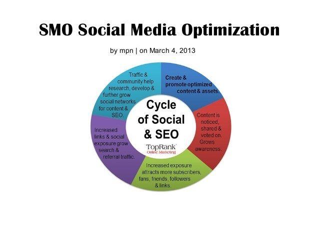 SMO Social Media Optimization        by mpn   on March 4, 2013