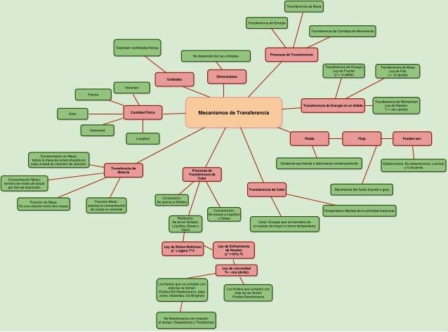 Diagrama Del Resumen