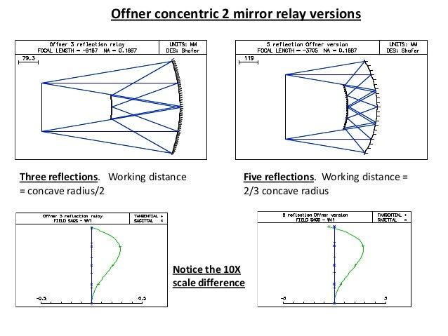 Unusual Mirror Systems