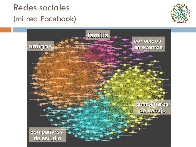 Redes sociales (mi red Facebook) familia amigos  conocidos en eventos  compañeros de trabajo  compañeros de estudio