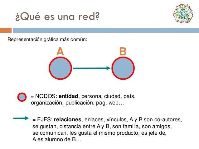 ¿Qué es una red? Representación gráfica más común:  A  B  = NODOS: entidad, persona, ciudad, país,  organización, publicac...