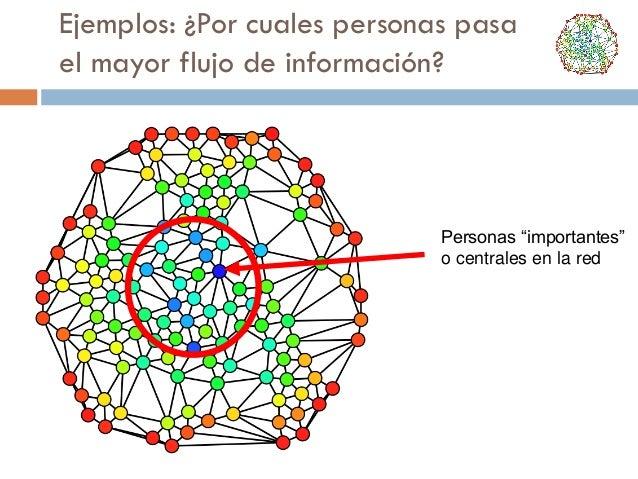 """Ejemplos: ¿Por cuales personas pasa el mayor flujo de información?  Personas """"importantes"""" o centrales en la red"""