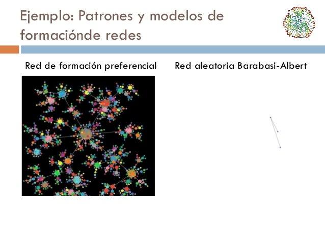 Ejemplo: Patrones y modelos de formaciónde redes Red de formación preferencial  Red aleatoria Barabasi-Albert