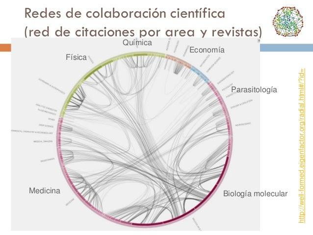 Redes de colaboración científica (red de citaciones por area y revistas) Química Economía  Parasitología  Medicina  Biolog...