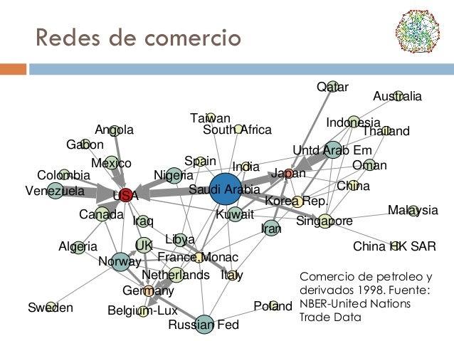 Redes de comercio Qatar Angola Gabon Mexico Colombia Venezuela USA  Taiwan South Africa  Australia  Indonesia Thailand  Un...