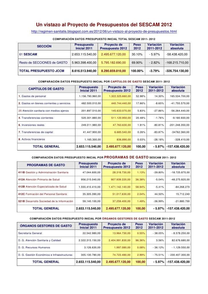 Un vistazo al Proyecto de Presupuestos del SESCAM 2012          http://regimen-sanitatis.blogspot.com.es/2012/06/un-vistaz...