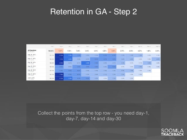 Retention in GA - Step 2 Collect the points from the top row - you need day-1, day-7, day-14 and day-30