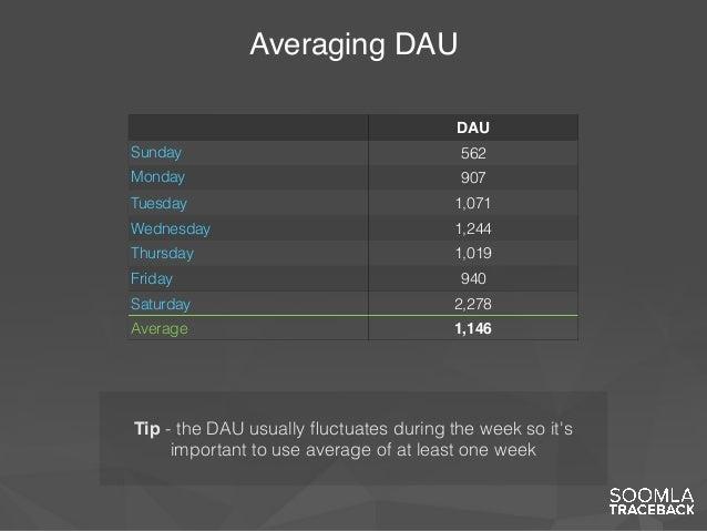 Averaging DAU DAU Sunday 562 Monday 907 Tuesday 1,071 Wednesday 1,244 Thursday 1,019 Friday 940 Saturday 2,278 Average 1,1...