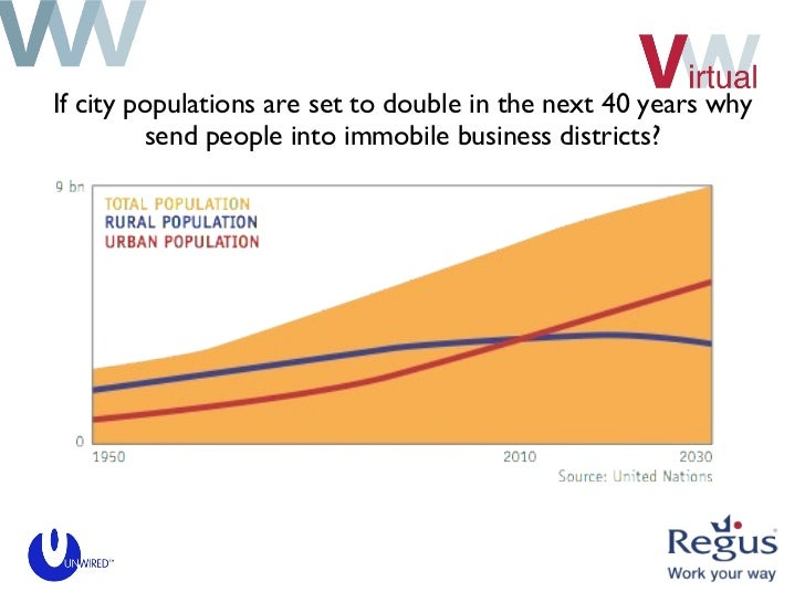 If city populations are set to double in the next 40 years why send people into immobile business districts?