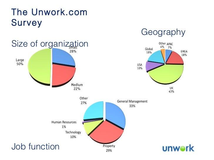 The Unwork.com Survey Size of organization Geography Job function