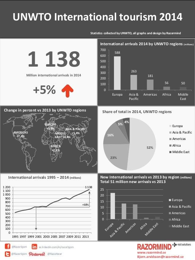 UNWTO International tourism 2014 Statistics collected by UNWTO, all graphs and design by Razormind @Razorbjorn @Razorbjorn...