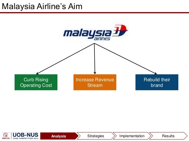malaysian airline swot Malaysia airlines swot analysisethical issues customers heartily values are from econ econ100 at École normale supérieure  malaysian airline system bhd.
