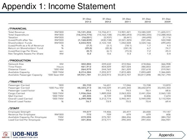 income statement of the airasia for Airasia bhd financials: this is the financials-site for the company airasia bhd on markets insider.
