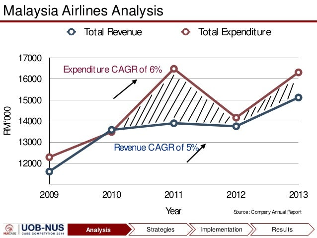 malaysia airlines marketing analysis Browse 4ps analysis of more brands and companies similar to malaysia airlines marketing mix the marketing mix section covers 4ps and 7ps of more than 300 brands in 2 categories.