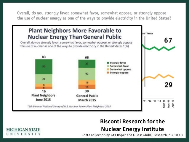 the reasonable attitude on nuclear power Chapter 9 public attitudes and public understanding 71  available at reasonable cost to support this choice under a global growth scenario public acceptance will also be critical to expan-  chapter 1 — the future of nuclear power — overview and conclusions 1.